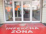 COVID-19 na Slovensku: Pribudli stovky nakazených, počet hospitalizovaných výrazne klesol