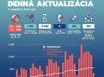 Na Slovensku pribudlo 553 prípadov nákazy novým koronavírusom a 8 obetí